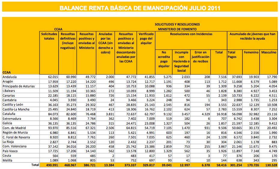 RBE - Julio 2011 - Fuente: Ministerio de Fomento