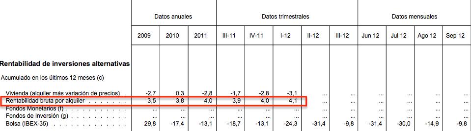 Rentabilidad Bruta del Alquiler de Viviendas - Banco de España