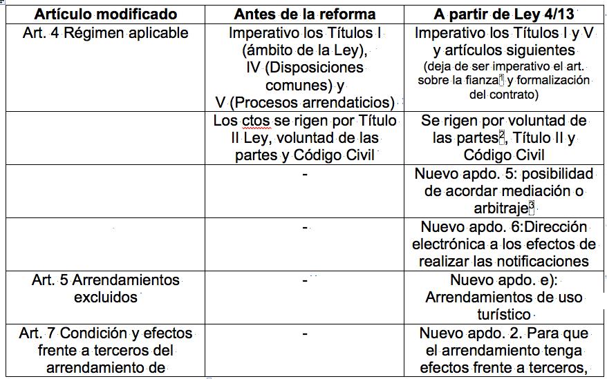 Cambios en Ley Arrendamientos Urbanos 1