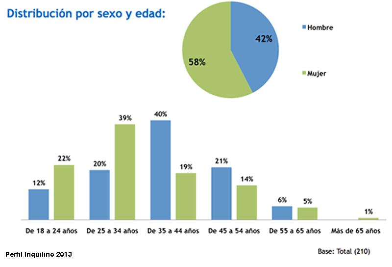 Perfil Inquilino 2013 Enalquiler.com - Sexo y Edad