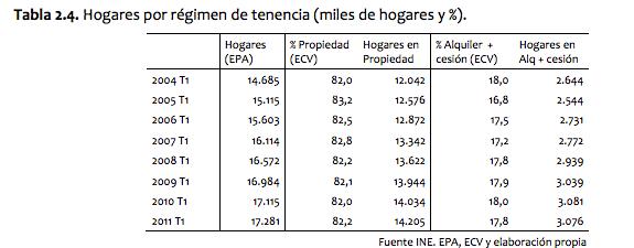 Hogaresporrégimendetenencia(milesdehogaresy%).