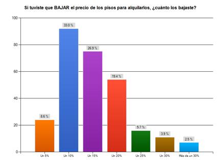 Balance del Alquiler de Viviendas en España en 2013 y Previsiones para 2014 - Enalquiler.com