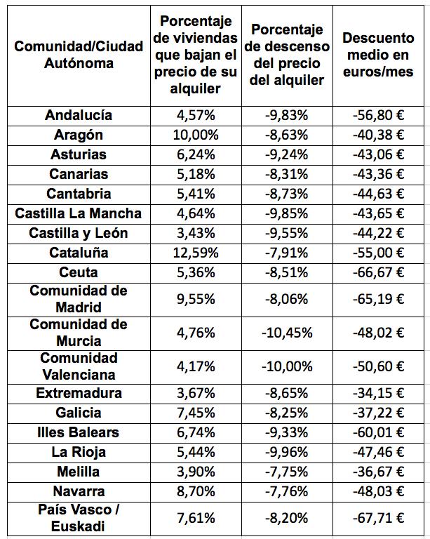 Viviendas que bajan el precio de su alquiler - Comunidad/Ciudad Autónoma - Noviembre 2013 - Enalquiler.com