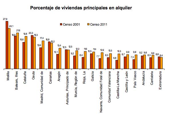 Porcentaje de viviendas en alquiler por comunidad autónoma - Instituto Nacional de Estadística