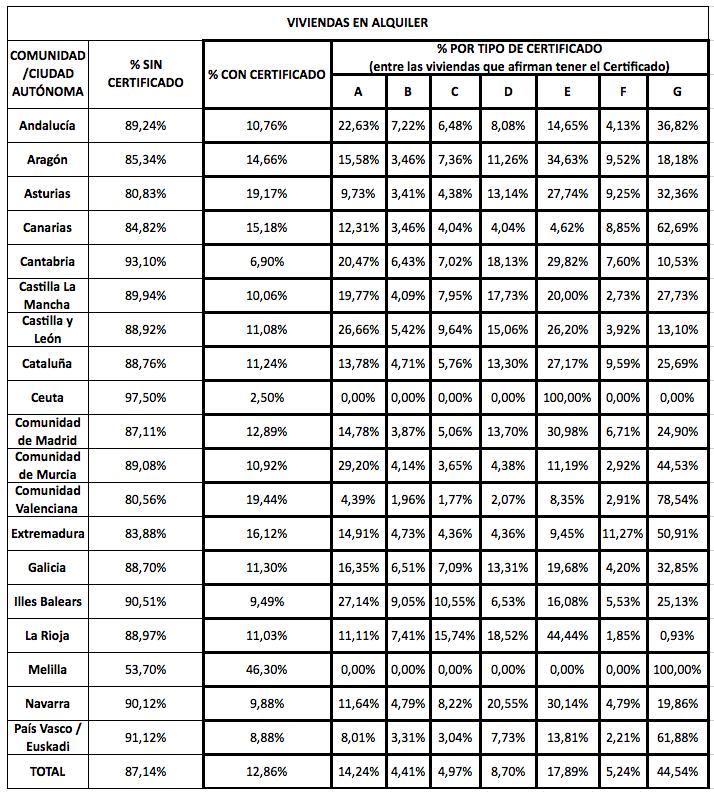 Certificado Energético por Comunidad y Ciudad Autónoma - Fuente: Viviendas en alquiler dadas de alta en Enalquiler.com de junio 2013 a enero 2014.