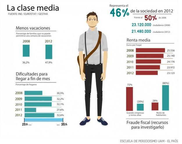 Evolución de la Clase Media - Información Elaborada por la Escuela de Periodismo UAM - El País con datos del INE, Eurostat y Gestha