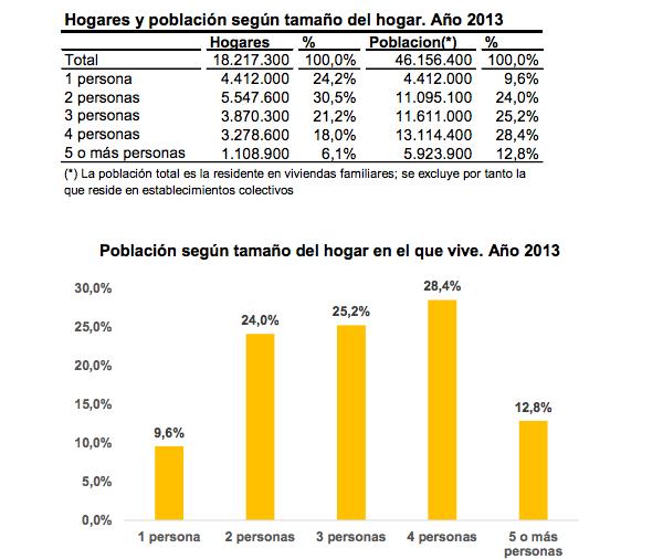 Hogares en España