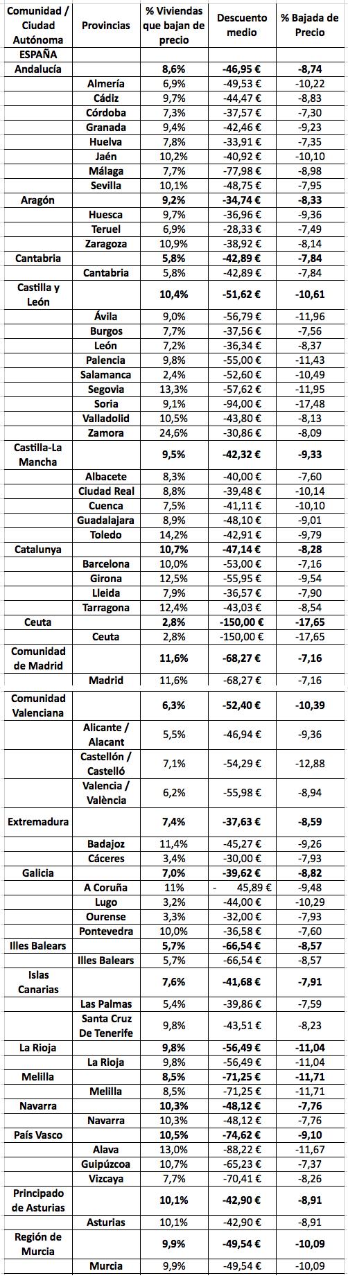 Bajada del precio del alquiler realizada por caseros en las comunidades/ciudades autónomas - Enalquiler.com