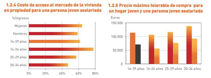 Acceso al mercado de la vivienda en propiedad para los jóvenes - Observatorio de Emancipación, Consejo de la Juventud de España