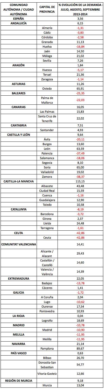 Evolución en la Demanda de Pisos en Alquiler en España - Julio, Agosto, Septiembre 2013-2014 - Fuente: Enalquiler.com