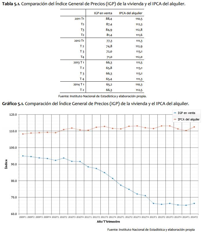 indice del precio de consumo vivienda: