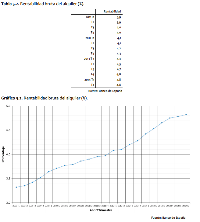 Rentabilidad Bruta del Alquiler en España - Fuente: Observatorio de Vivienda y Suelo del Ministerio de Fomento