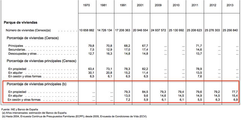 Indicadores del Mercado de la Vivienda publicados por el Banco de España - 8 de enero de 2015