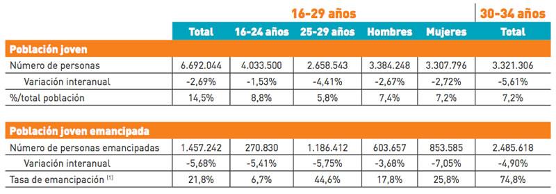 Consejo de la Juventud de España (CJE) - Observatorio de Emancipación - 3er  Trimestre 2014
