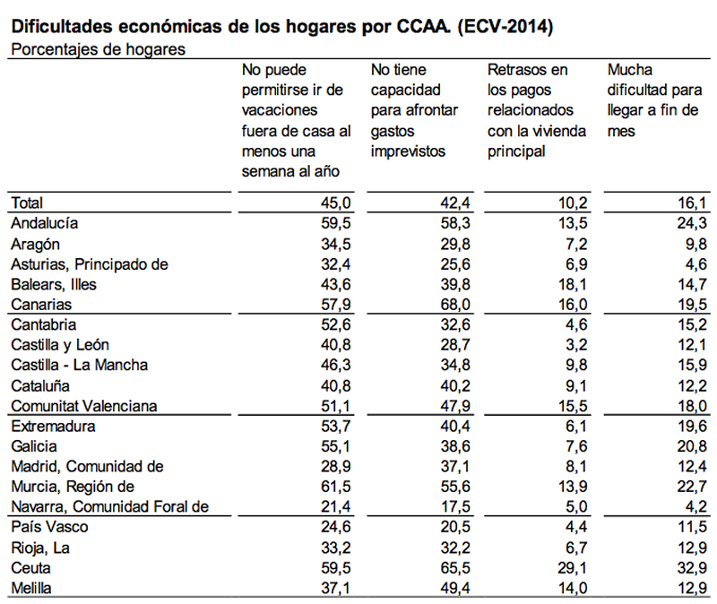 Fuente: Encuesta de Condiciones de Vida (ECV-2014) – Instituto Nacional de Estadística (INE)