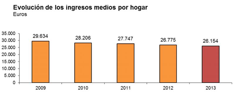Fuente: Encuesta de Condiciones de Vida (ECV-2014) - Instituto Nacional de Estadística (INE)
