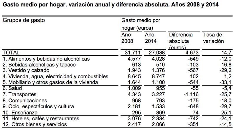 Gasto medio por hogar 2008-2014 - Instituto Nacional de Estadística