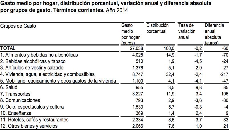 Gasto medio en los hogares españoles durante 2014 - Instituto Nacional de Estadística