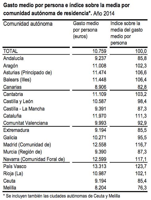 Gasto medio por persona por comunidad autónoma 2014 -Instituto Nacional de Estadística