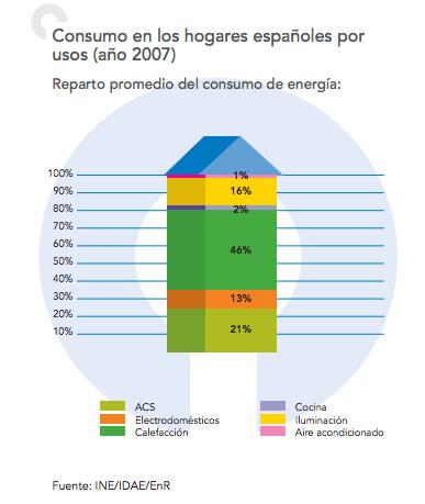 consumo energía hogares españoles 2007