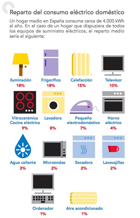reparto del consumo eléctrico doméstico