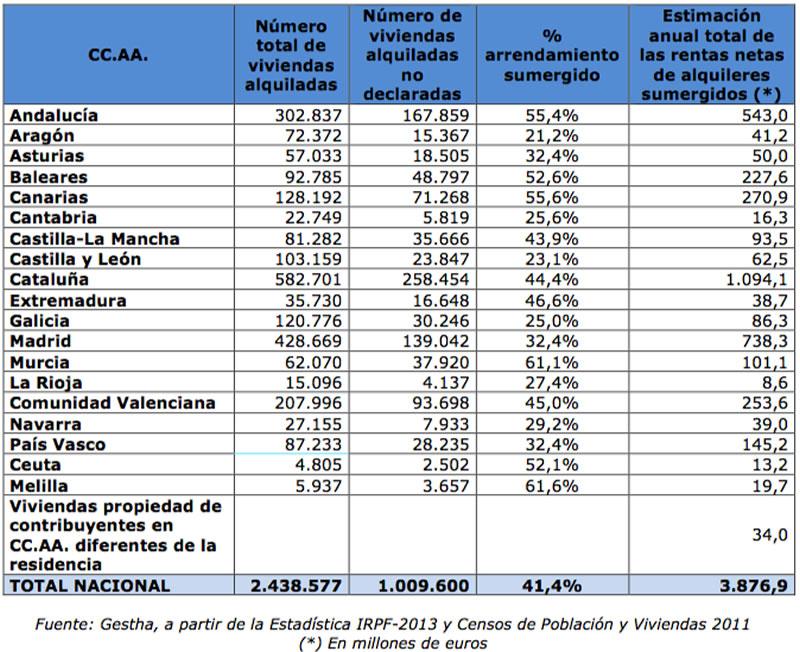 Alquiler en Negro por Comunidad Autónoma en España