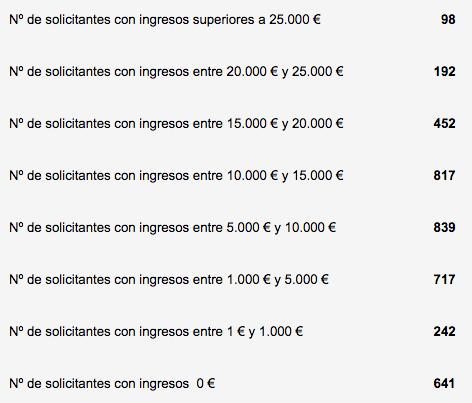 Nivel ingresos solicitudes ayudas al alquiler en Cantabria