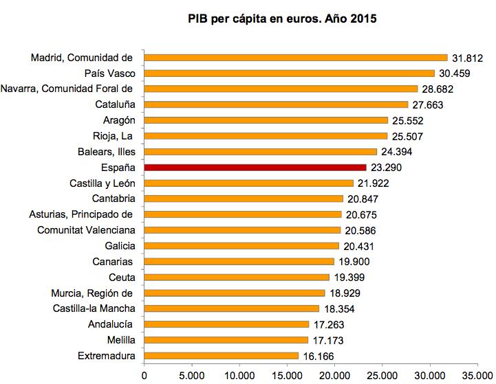 PIB per capita en euros