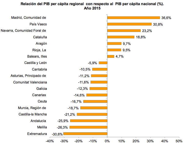 Relación del PIB per cápita regional con respecto al PIB per cápita nacional