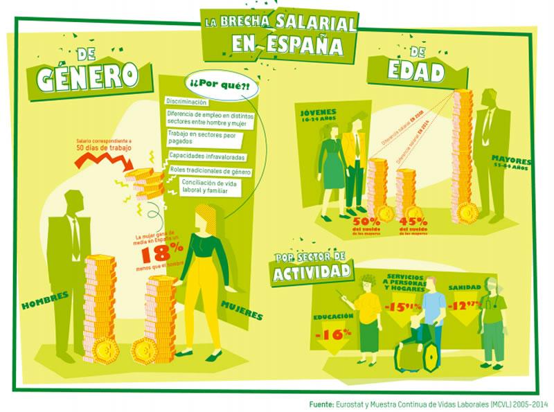 Brecha Salaria en España