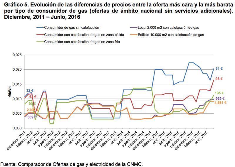 Evolución diferencias de precios en gas