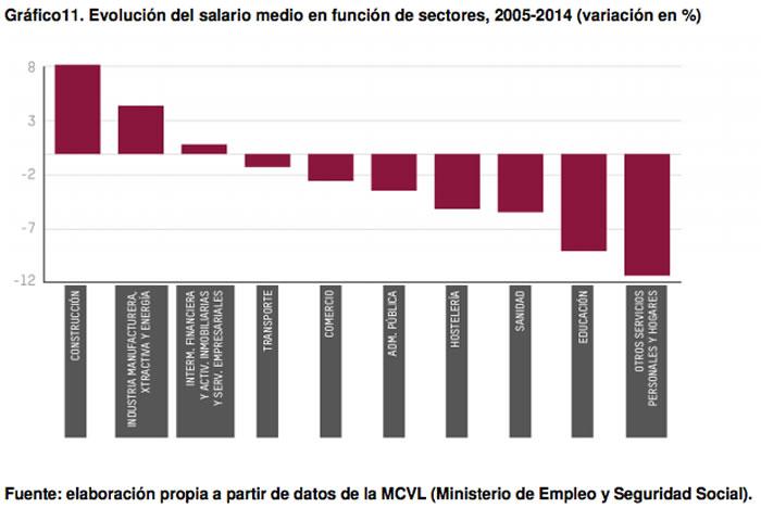 Evolución del Salario Medio según sectores