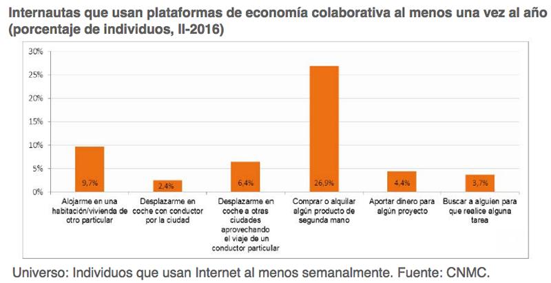 Internautas que usan plataformas de economía colaborativa
