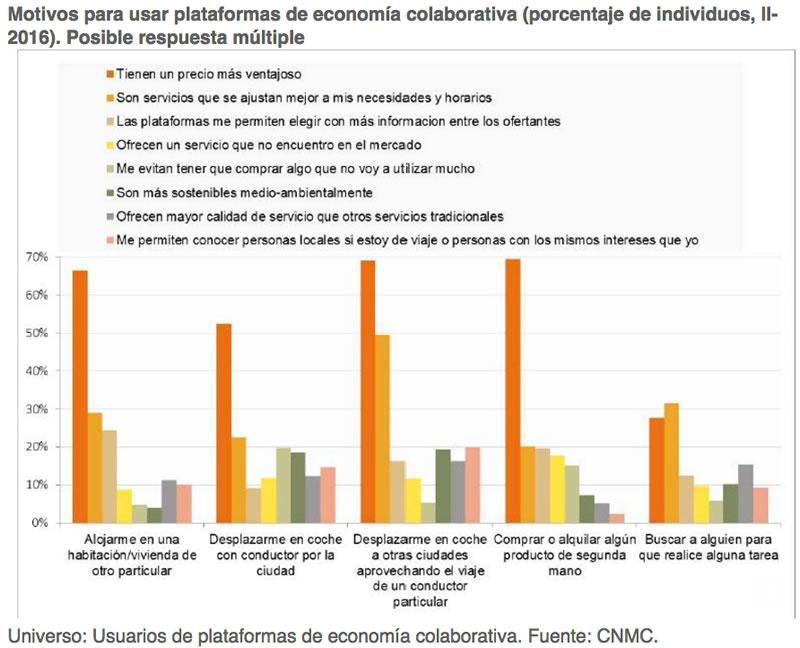 Motivos para Usar una Plataforma de Economía Colaborativa