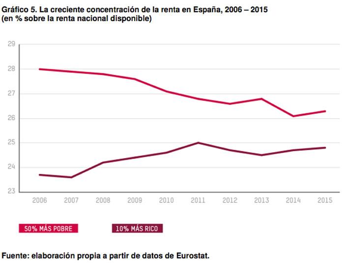 concentración de la renta en España