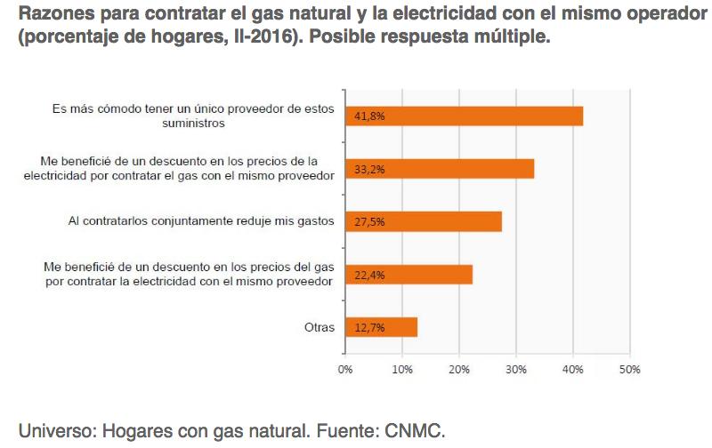 contratación gas natural y luz