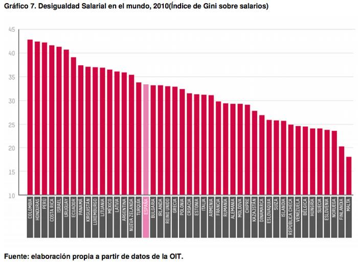desigualdad salarial en el mundo