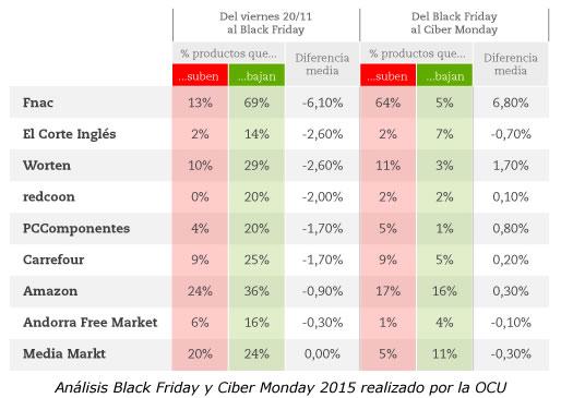 Análisis Rebajas Black Friday y Ciber Monday realizado por la OCU en 2015
