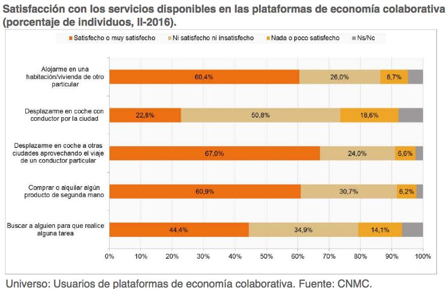 satisfacción con las plataformas de economía colaborativa