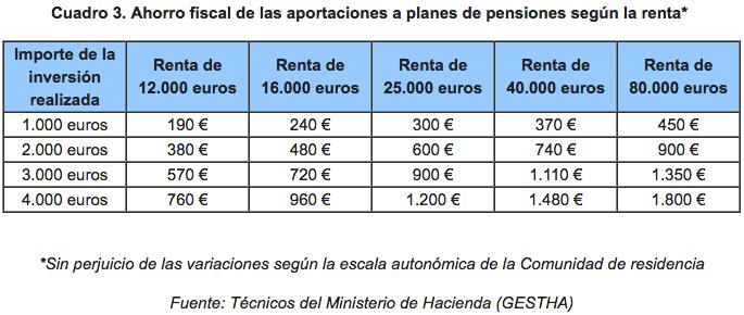 Ahorro Fiscal por Planes de Pensiones GESTHA