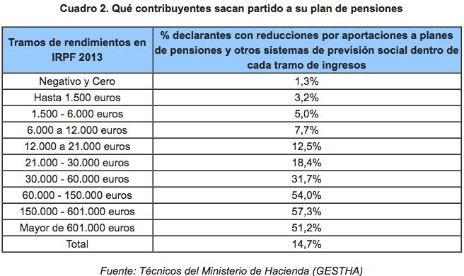 Plan de Pensiones y Renta 2016