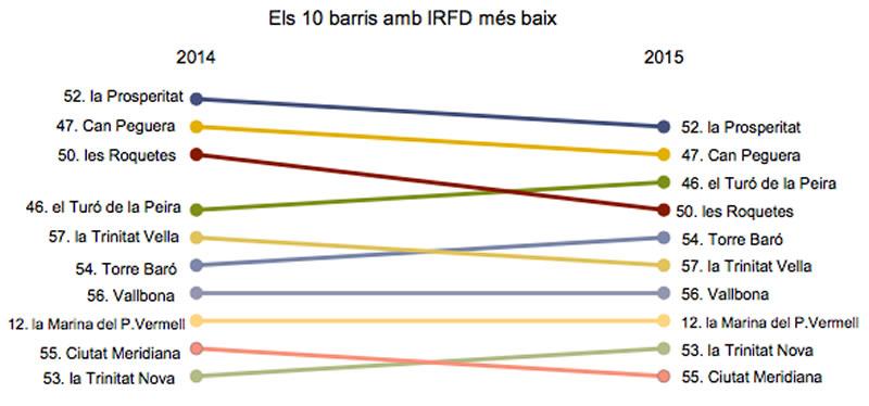 Los 10 barrios con rentas más bajas en Barcelona