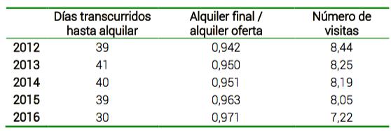 Indicadores Mercado Alquiler Pisos