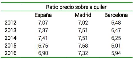 Ratio Precio sobre Alquiler