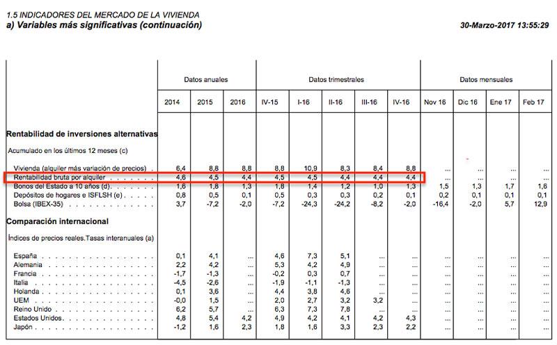 Banco de España - Indicadores del Mercado de la Vivienda