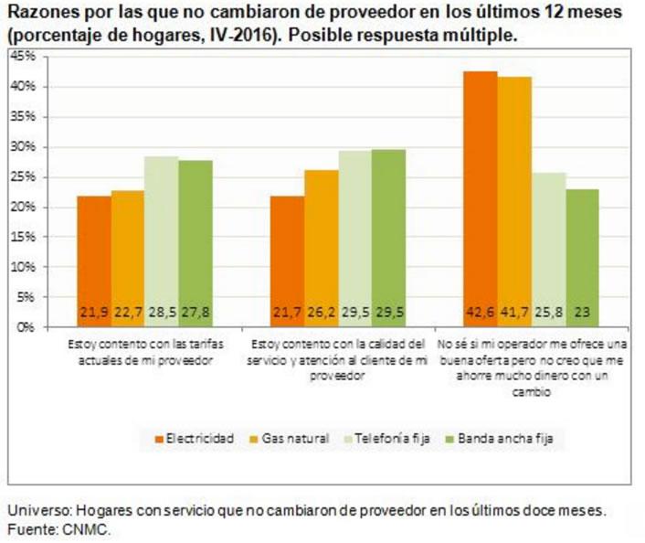Razones NO cambio proveedor luz gas telefono internet