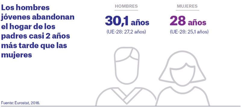 Estadísticas Emancipación Juventud