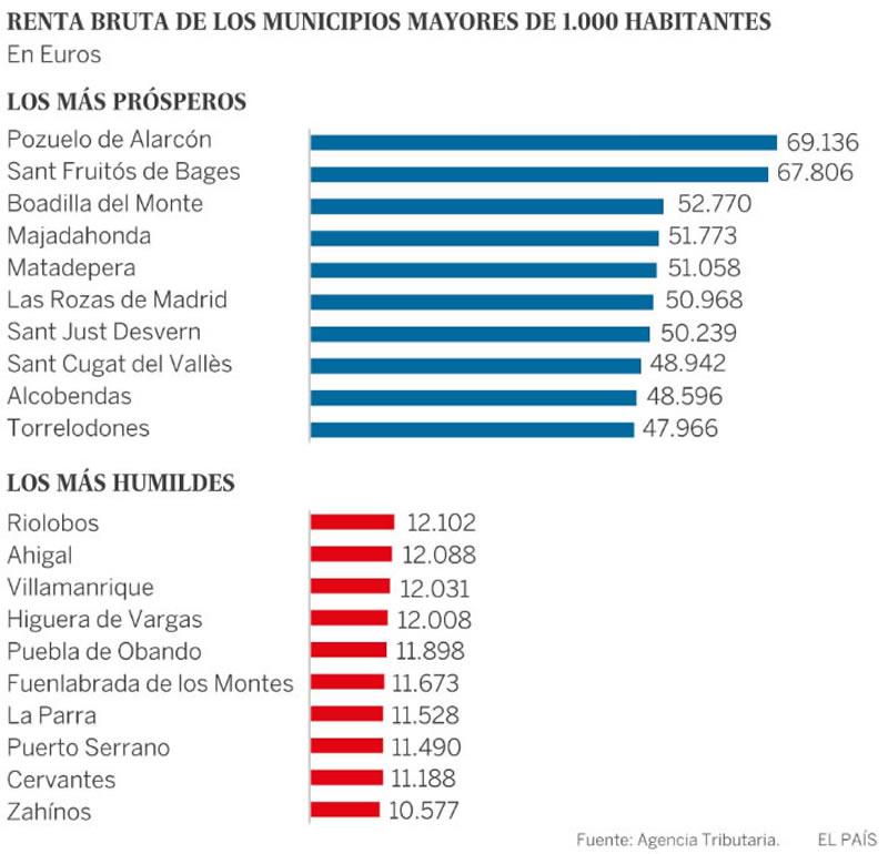 Renta Bruta de Municipios Mayores de 1.000 habitantes