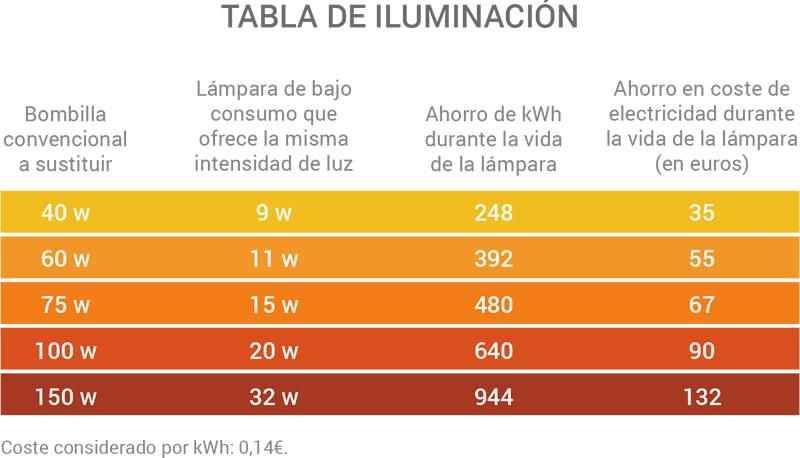 infografia_iluminacion