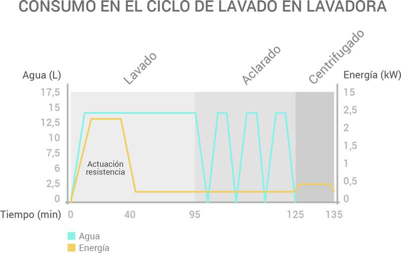 infografia_lavadora